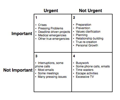4Quadrant_TimeManagementMatrix