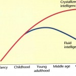 The Difference Between Fluid Intelligence and Crystallized Intelligence