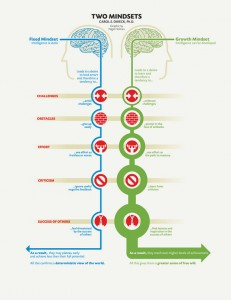 two mindsets fixed and growth carol dweck