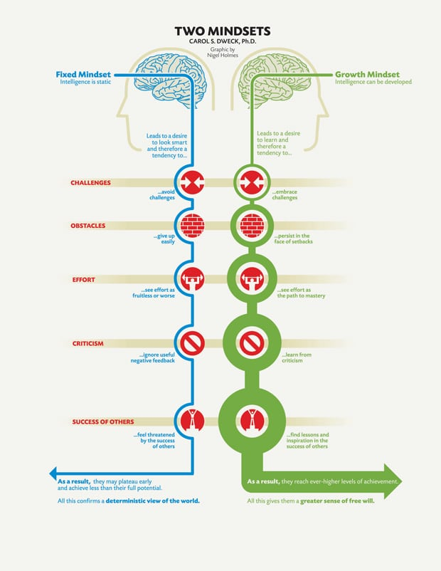 Carol Dweck on Fixed Mindset vs. Growth Mindset - Examined Existence