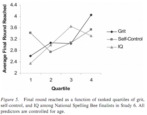 grit spelling bee angela duckworth