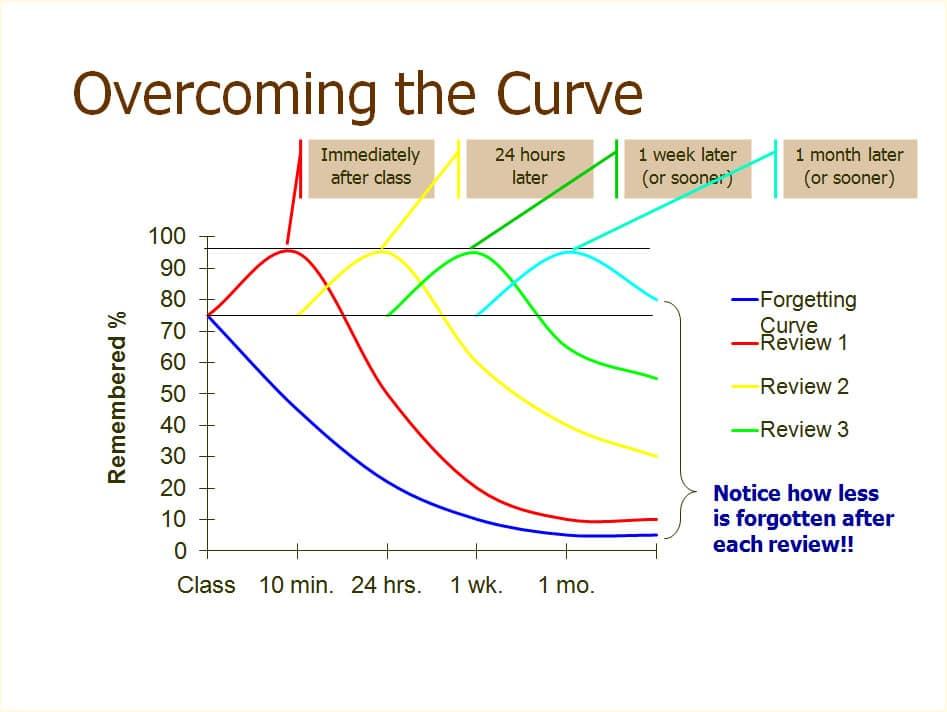 theforgettingcurve
