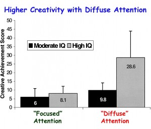focused vs diffused attention