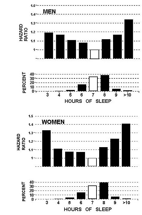 sleep length
