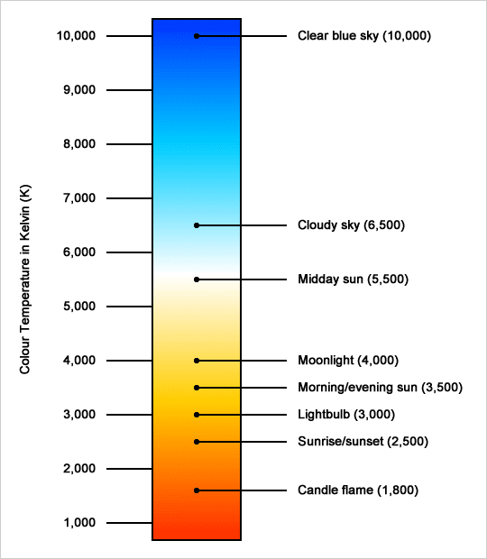 colour-temperature-chart