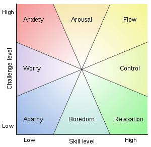 Mihaly Csikszentmihalyi flow model challenge skill