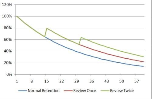 review-memory-retention